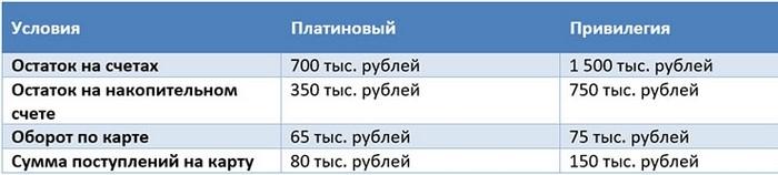 Изображение - Платиновая карта втб 24 условия platinovaya-karta6